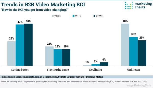 2021 January 1 MarketingCharts Chart
