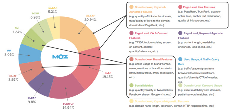 Off-page-SEO-by-MOZ