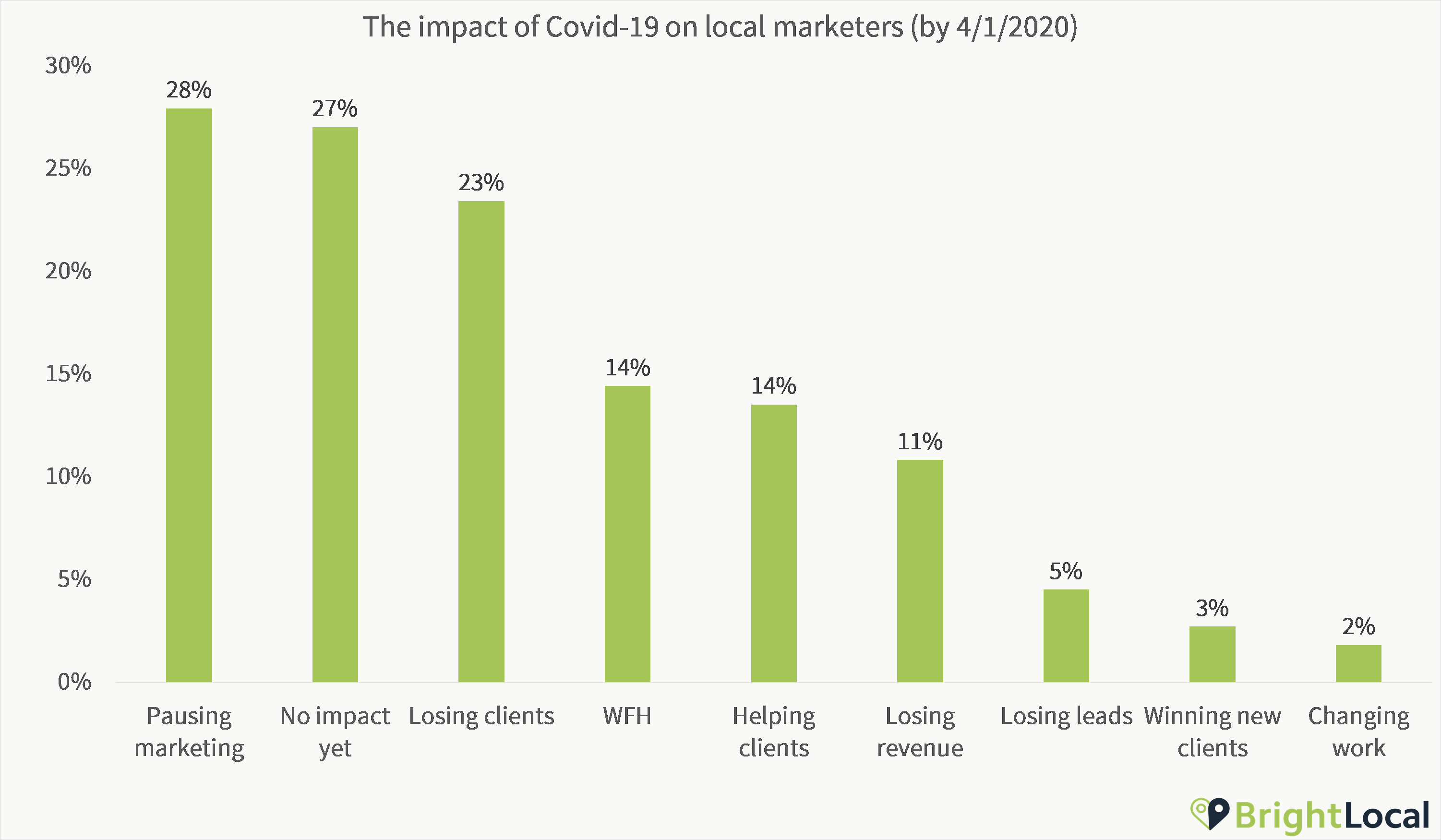 The impact of Covid-19 on local marketers