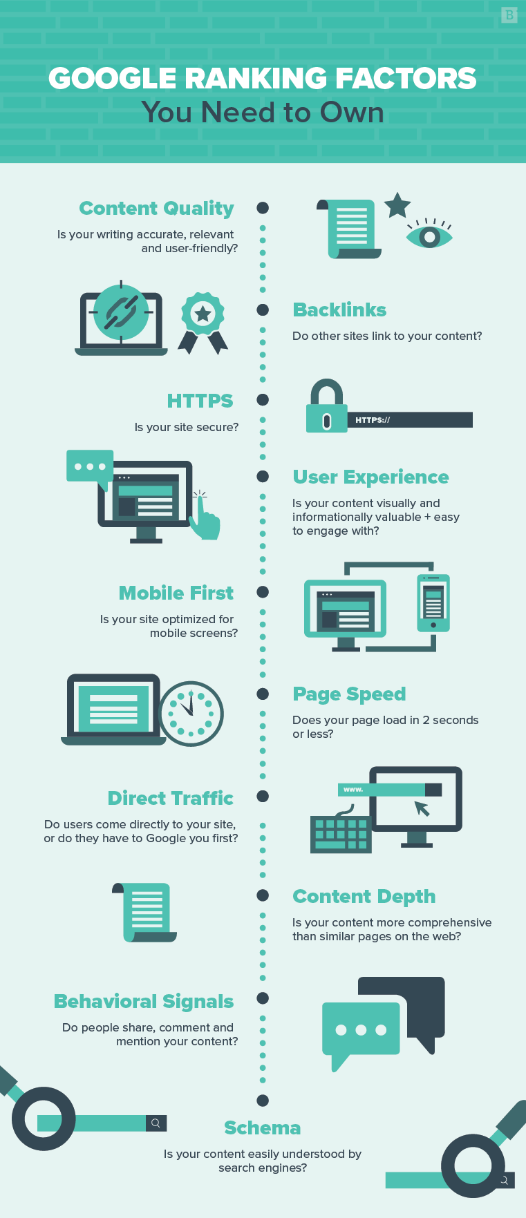 Google ranking factors you need to own: infographic