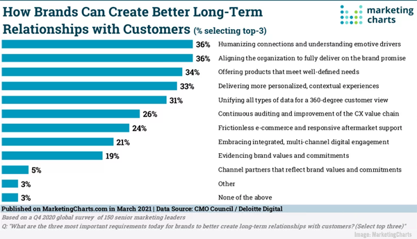 2021 March 26 MarketingCharts Chart
